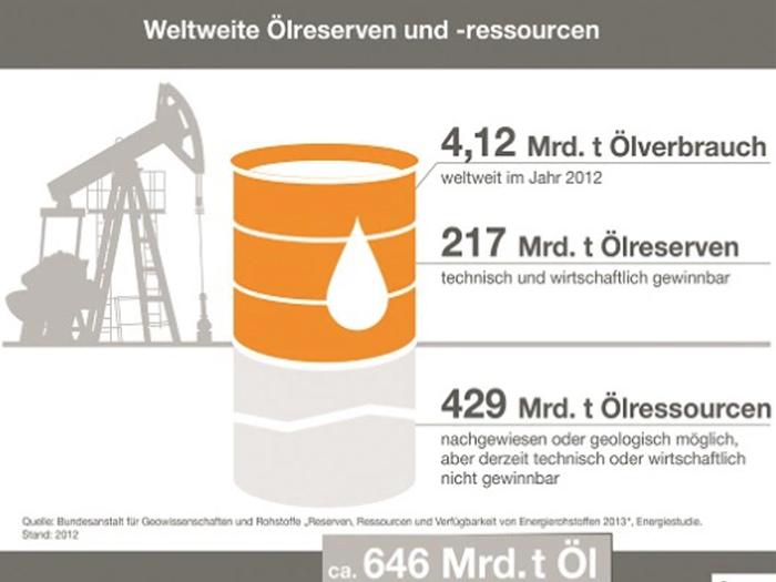 Ölreserven auf Rekordniveau